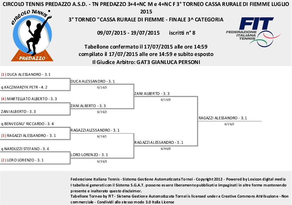 Tabellone Finale Torneo